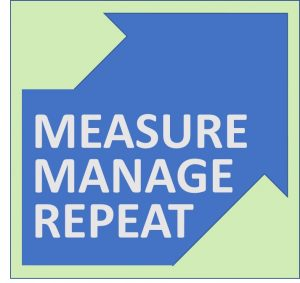 Measure. Manage. Repeat.